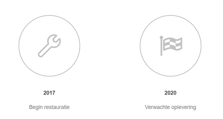 Onze startdatum 2017 en de verwachte einddatum in 2020
